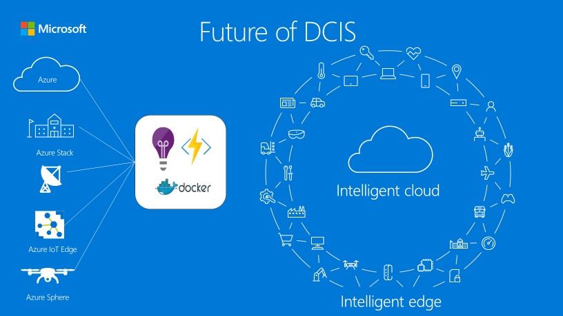 Microsoft participation in the DCIS Cube Architecting Initiative